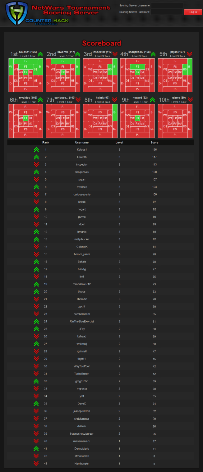 NetWars Final Scoreboard