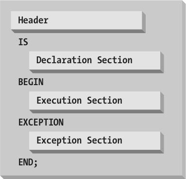 Execution of Pl/sql