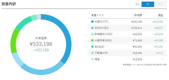WealthNavi Result 20171007 JPY