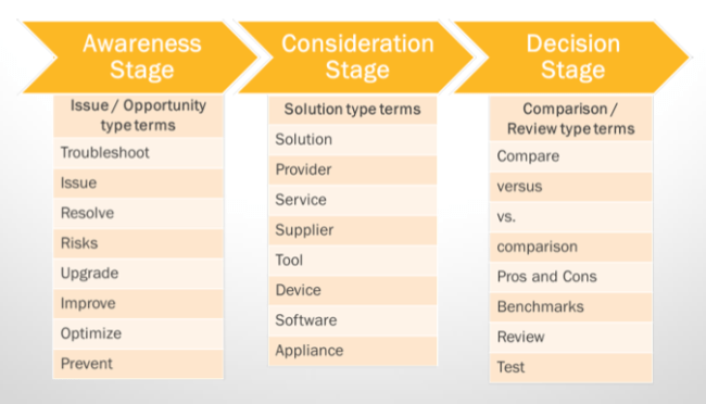 keywords for each stage of solar buyer's journey