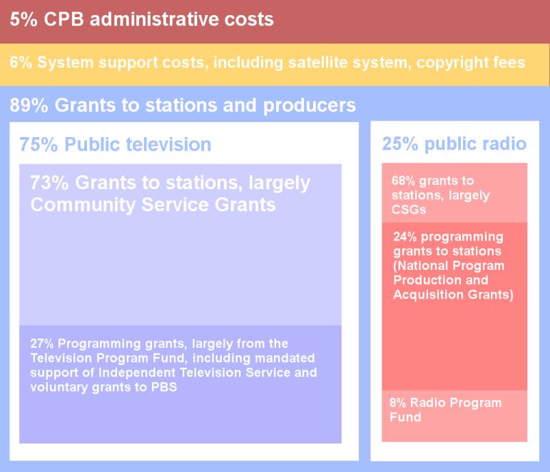 CPB_formula
