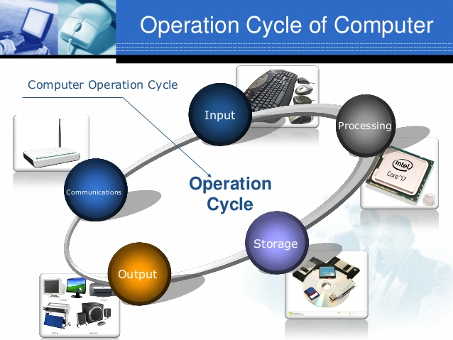 Computer Operation System