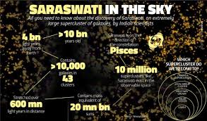 Indian astronomers discover super cluster of galaxies, name it 'Saraswati'
