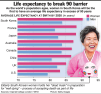 Ageing population getting older