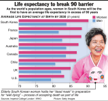 Ageing population getting older
