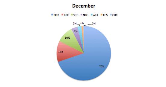 Portfolio december