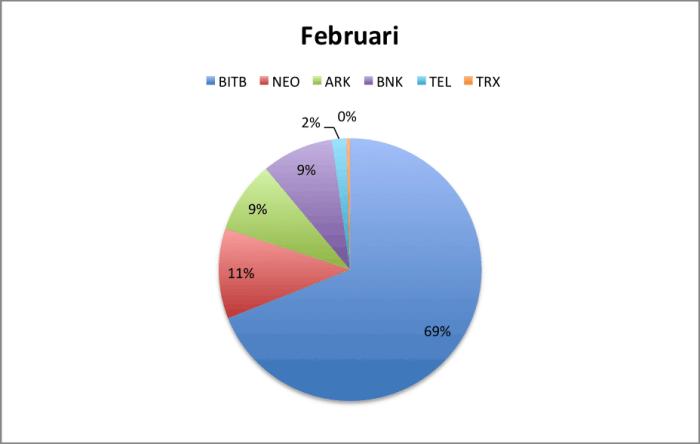 Portfolio verdeling februari