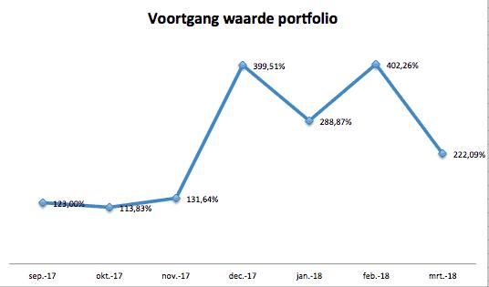 Voortgang portfolio Maart