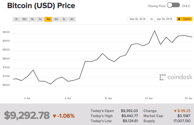 Bitcoin price Coindesk