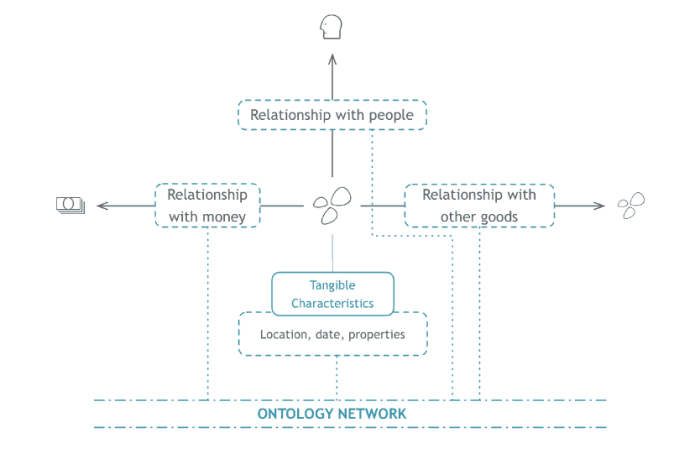 Ontology network