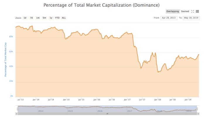 Bitcoin dominantie