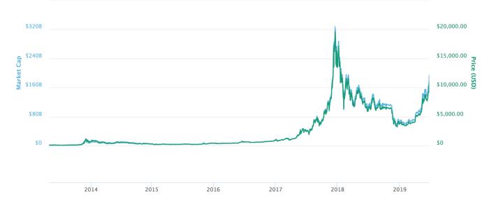 Bitcoin koers grafiek
