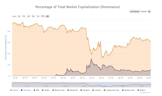 Bitcoin v.s. Ethereum marktaandeel