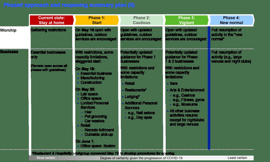 phaseapproachandreopeningsummaryplan2