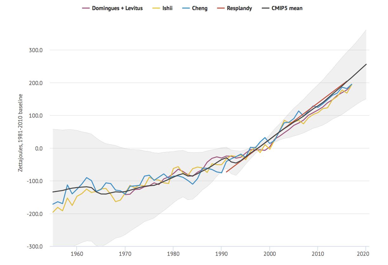 Ocean Heat Content Surprises