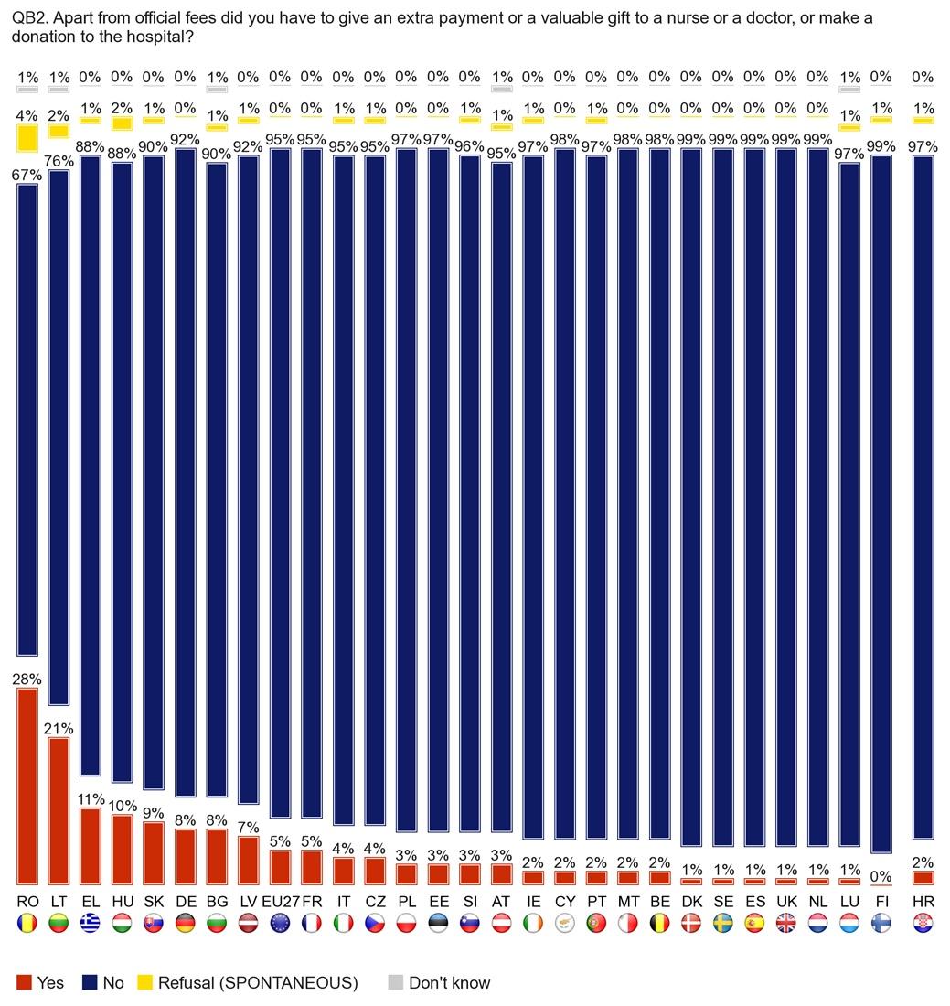 eurobarometru sanatate cati au dat mita