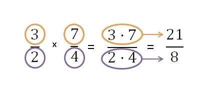 Multiplicación Y División Con Números Reales Curso Para La Unam