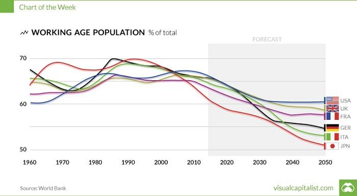 Población activa mundial