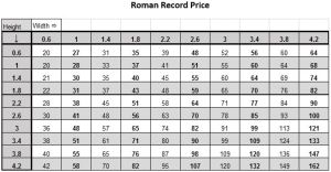 Roman record pricelist