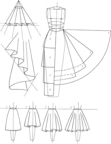 Circle Skirts Inspiration Resources