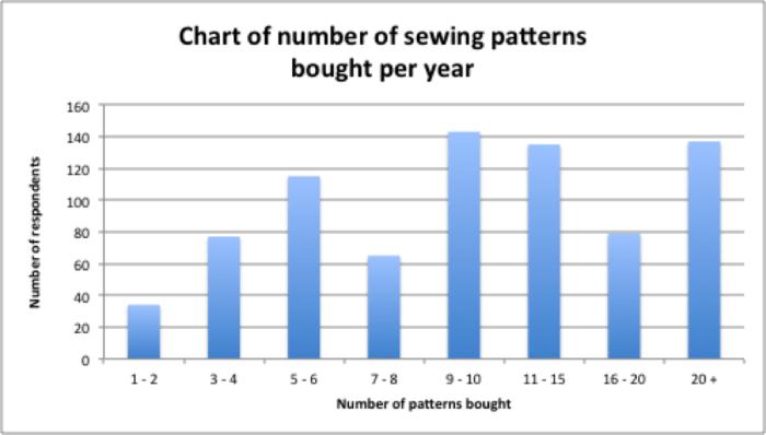 SewingPatternsChart