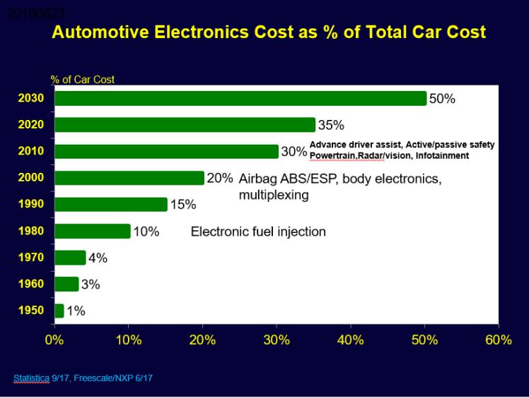 Global_Auto_Electrononocs