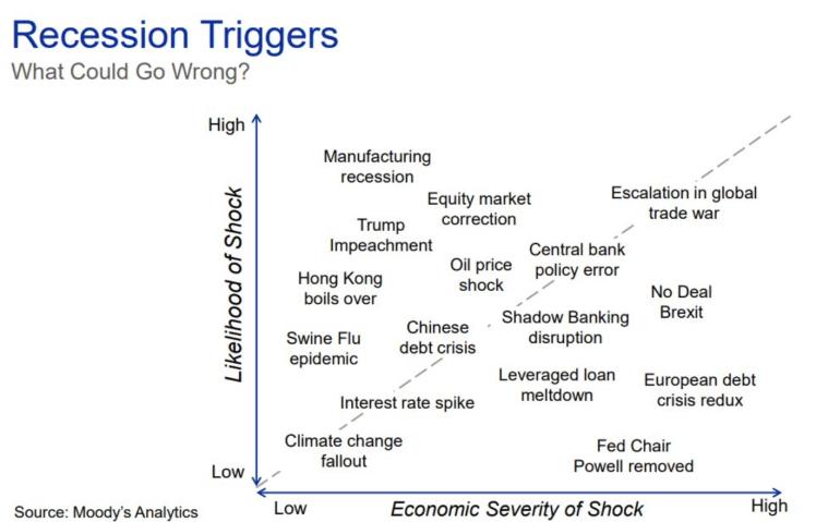 Recession Triggers