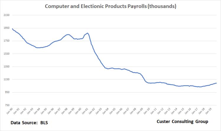 Payrolls_3_Dec10