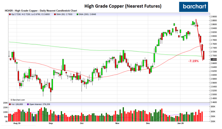 Copper_Price_Jan23