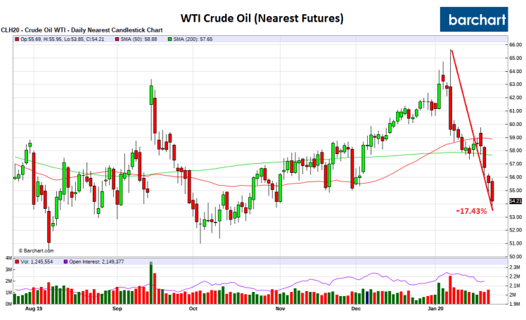 Crude_Price_Jan23