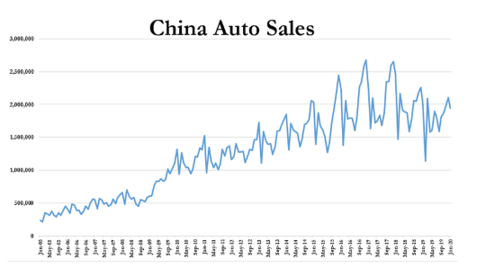 Chinese Auto Sales_2