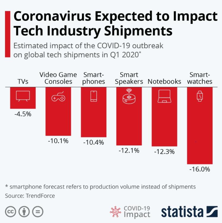 Corona_Tech Industry