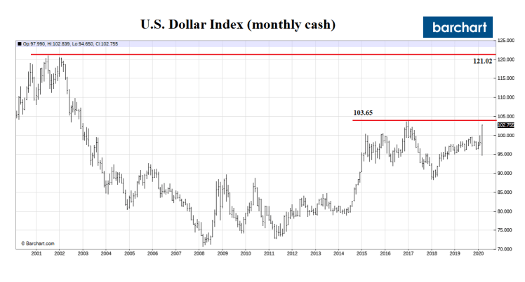 Dollar Index_2