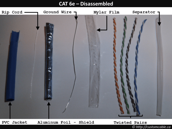 network cables – customcable