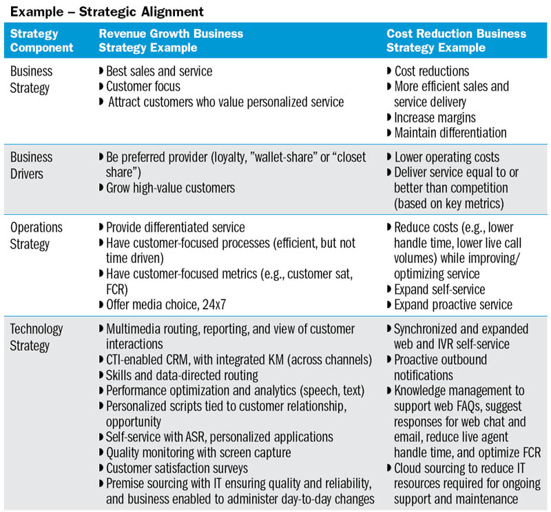 strategic alignment worksheet Strategic fit expresses the degree to which an organization is matching its resources and capabilities with the opportunities in the external environment.