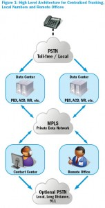 Figure 1: High Level Architecture for Centralized Trunking, Local Numbers and Remote Offices