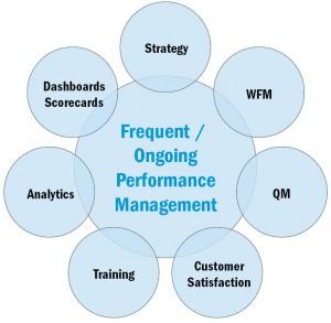 Figure 2: Progressive Performance Management Approach