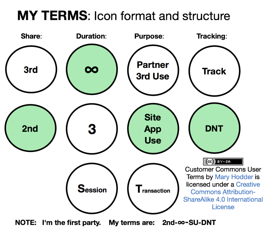 User Terms v. 7 Draft Icons
