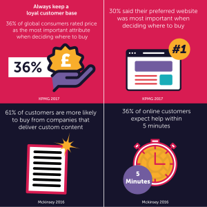 Statistics on the importance of customer loyalty through customer lifecycle marketing