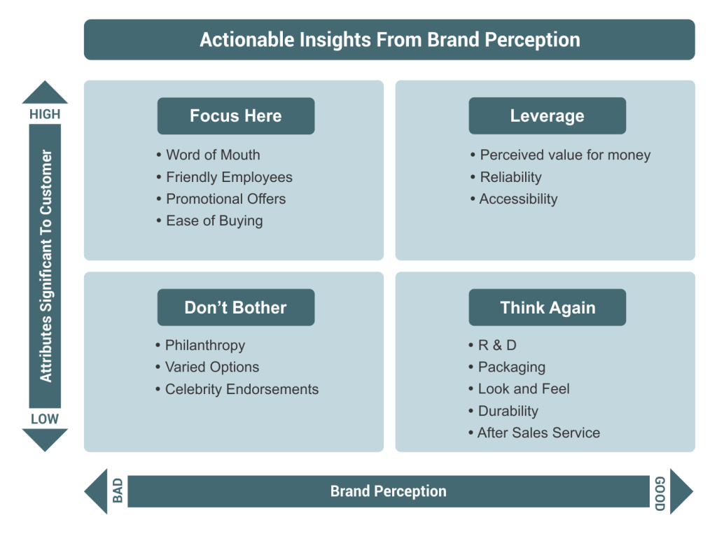Diagram on brand perception with data led brand strategy