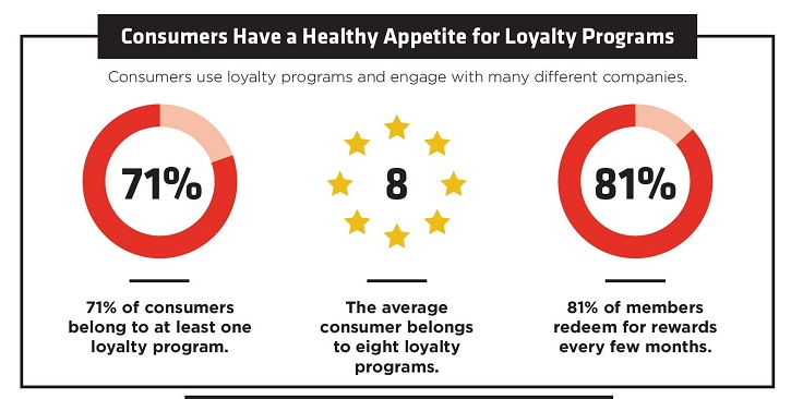 Data on how consumers use loyalty program