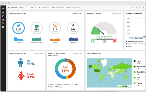 Google insights shows easy to use user interface for consumer insights