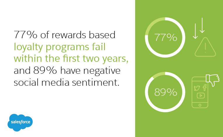 Diagram on why loyalty programs fail