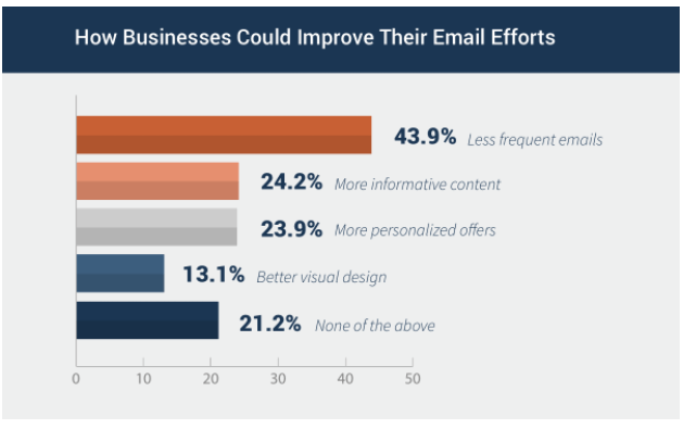 Data on how business can improve their email efforts