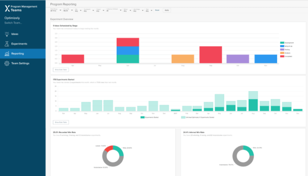 Optimizely dashboard testing for customer experience