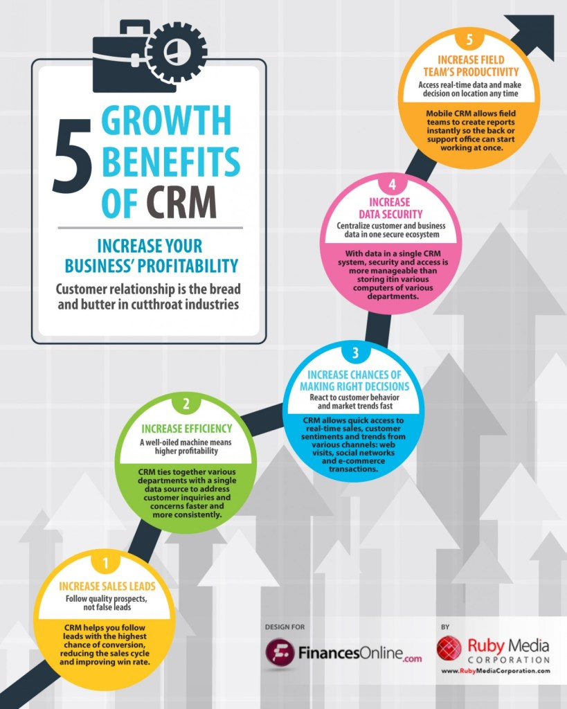 This image shows the best benefits of a well implement CRM system for growth and profitability