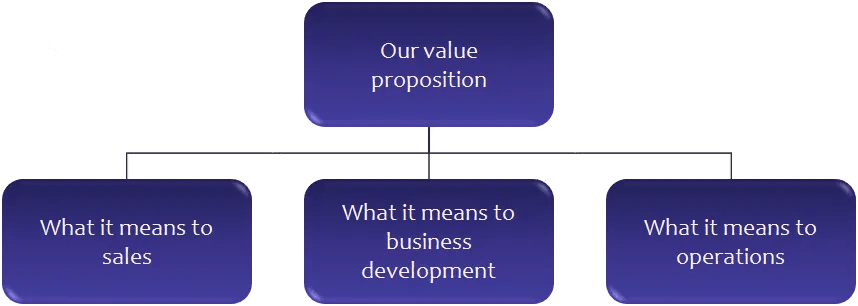 Share the value proposition