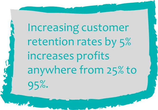 Increasing Retention By 5% Increases Profits Up To 95%