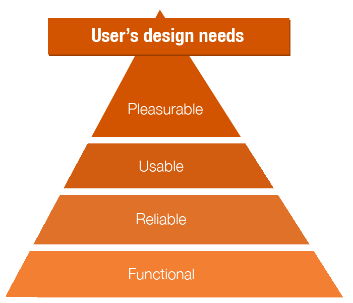 Maslow pyramid adapted to emotional design