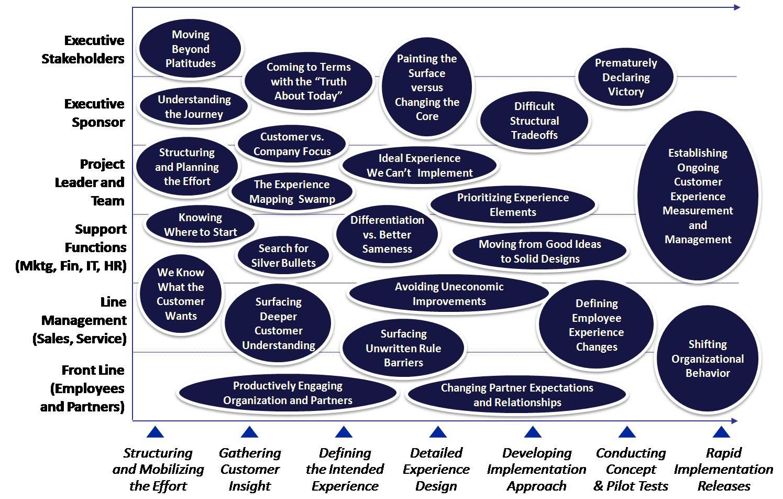 Customer Experience Program Stress Points